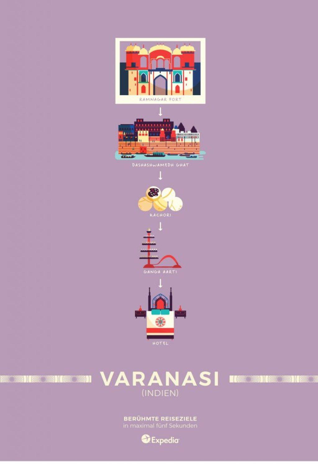 Reiseziele in 5 Sekunden: Varanasi