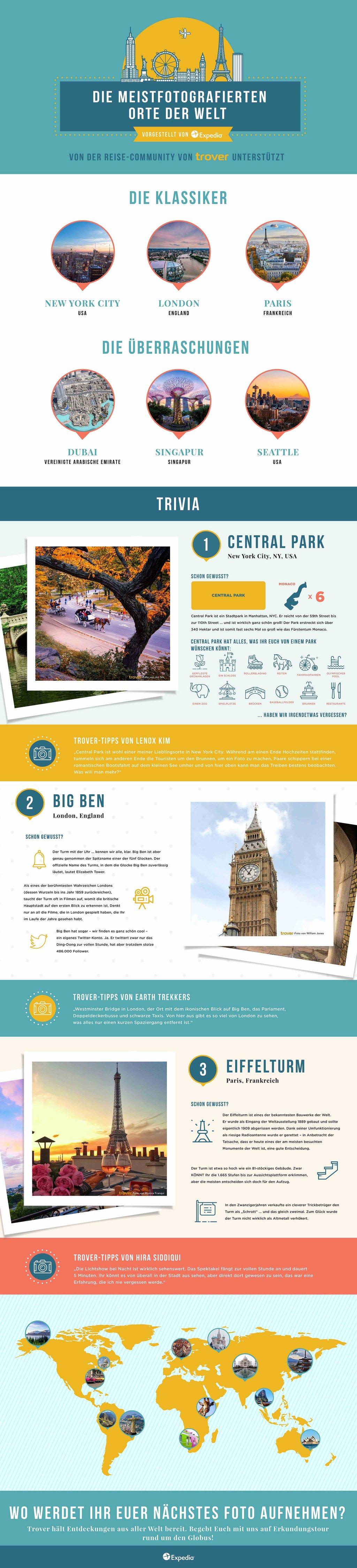 Trover Infografik: meistfotografierte Orte der Welt