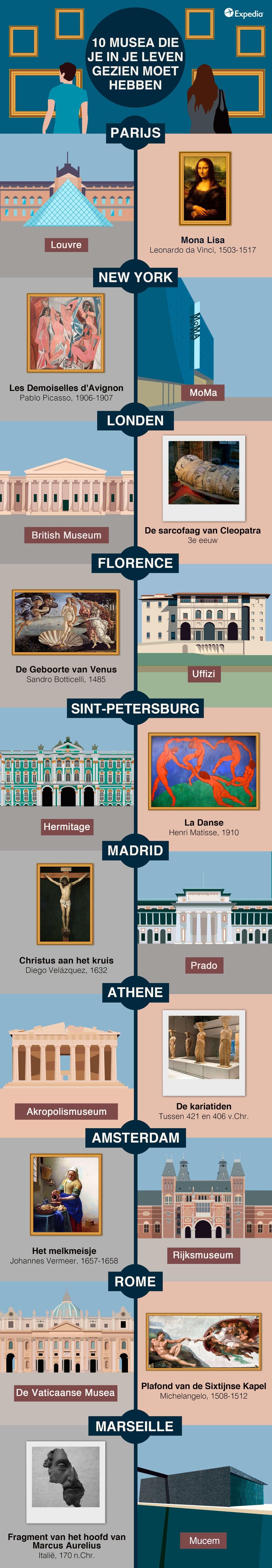 10 musea die je gezien moet hebben