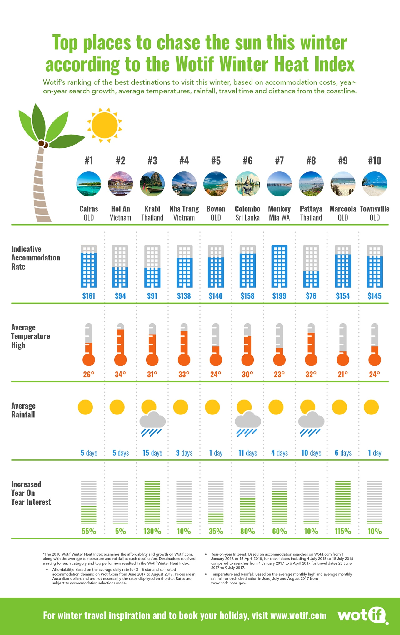 Wotif Winter Heat Index Infographic